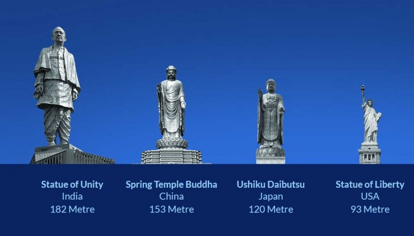 scale of statue of unity